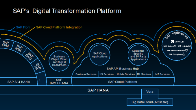 Northgate Arinso provides modern, SaaS option to SAP customers